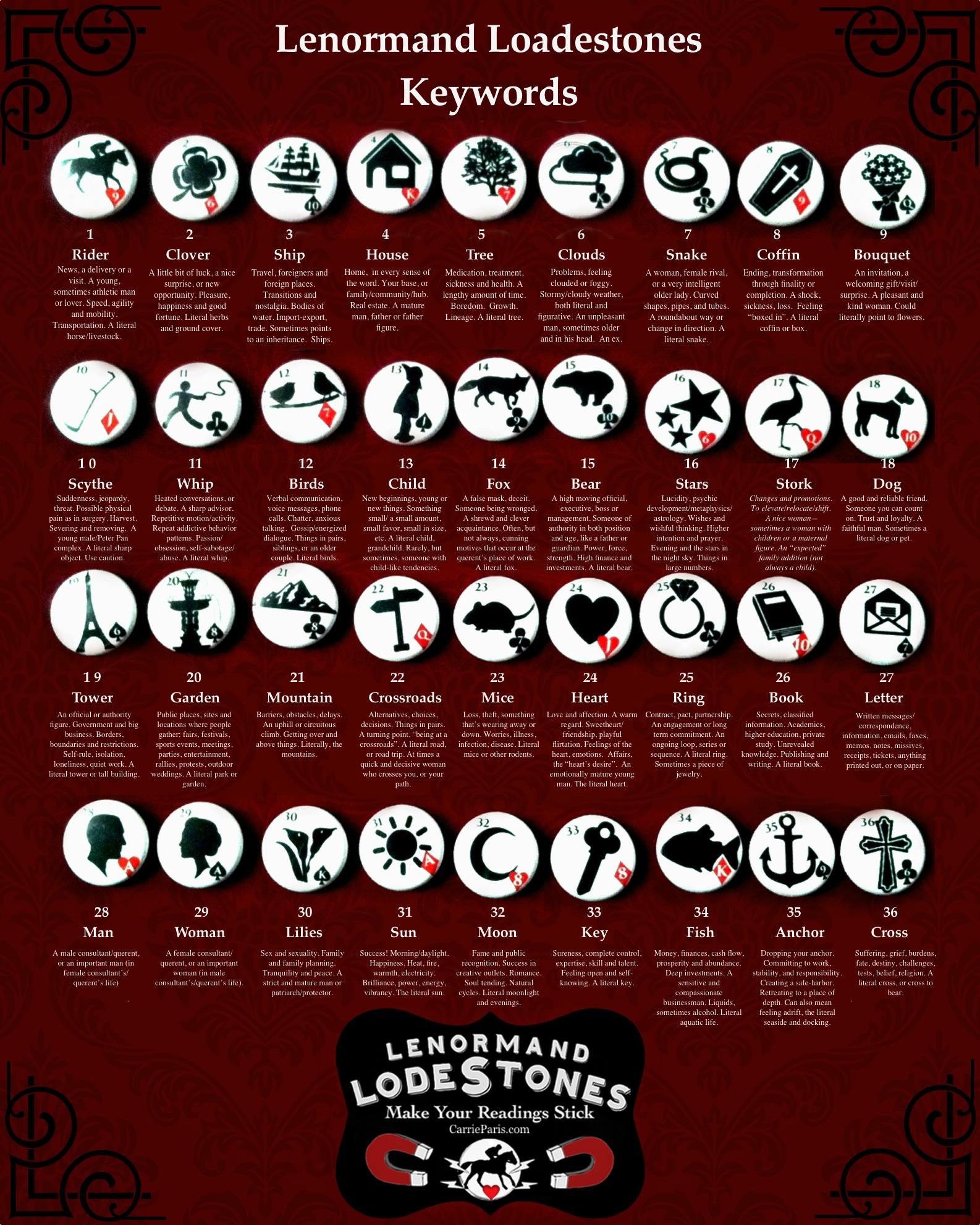 Lenormand Loadestones Keyword Sheet